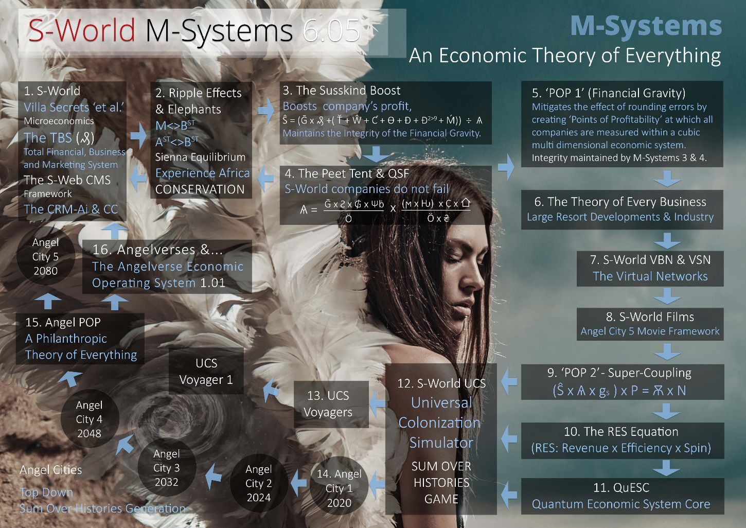 s-world m-systems - An Economic Theory of Everything