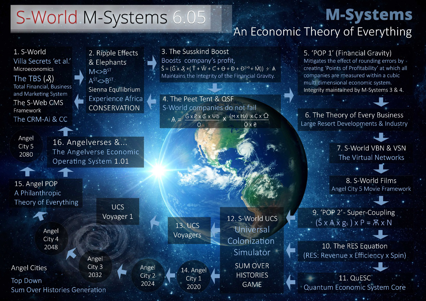 s-world-m-systems-Economic Theory of Everything (E-TOE)