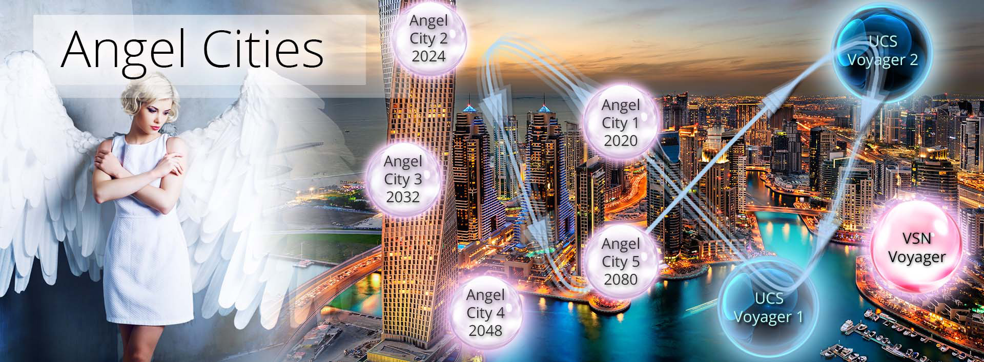 angel cities - an economic theory of everything (E-TOE)