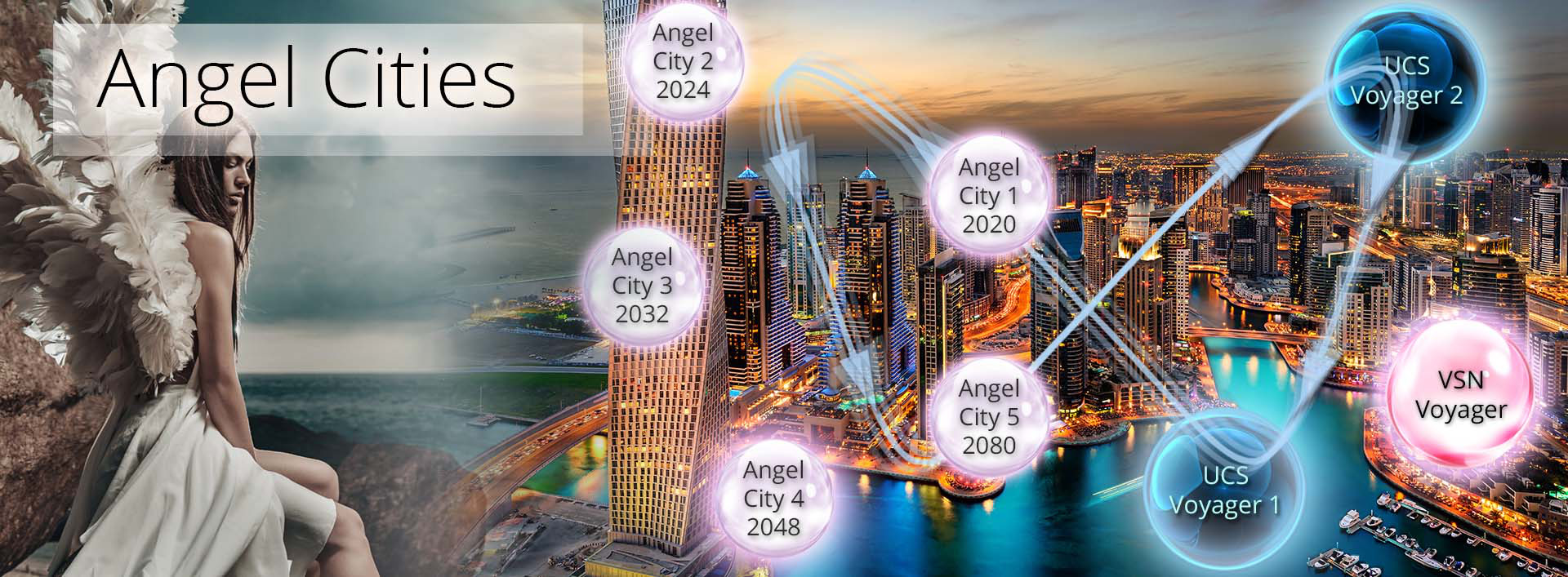 angel cities - economic theory of everything
