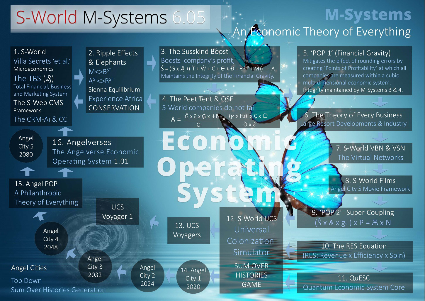 s-world m-systems - an economic theory of everything (E-TOE)