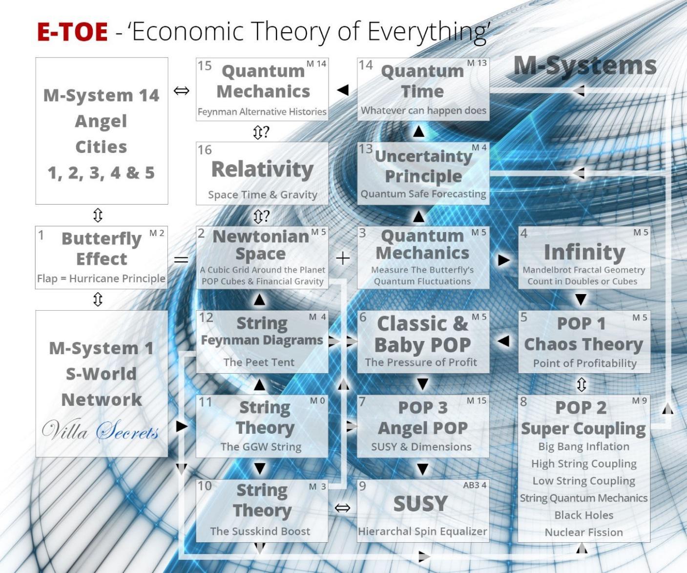 ETOE - Economic Theory of Everything