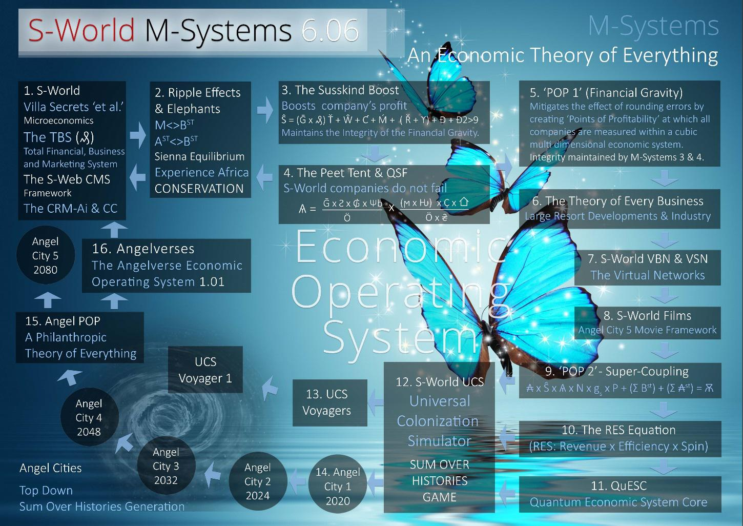 S-World M-Systems 6.06 - An Ecnomic Theory of Everything
