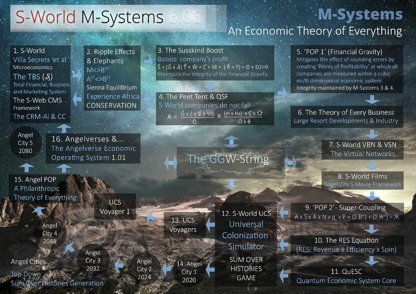 S-World M-Systems 6.06